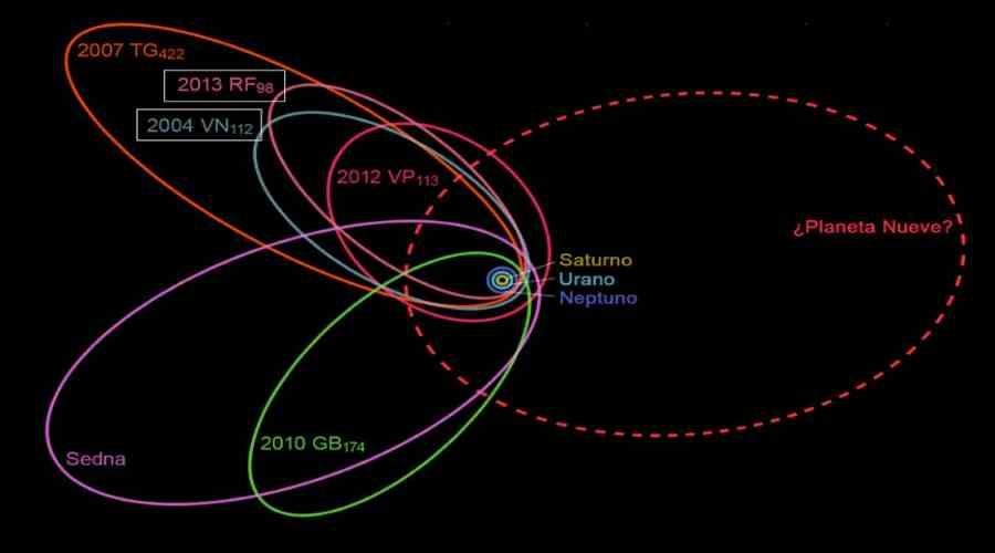Orbita Planety 9