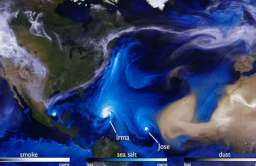 Symulacja huraganów