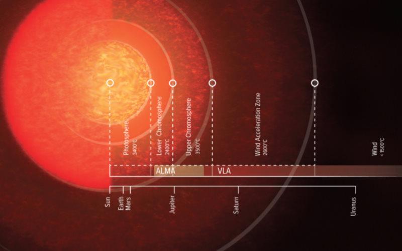 Rozmiar atmosfery Antaresa