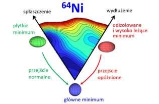 IFJ PAN: mapa deformacji jąder atomowych przypomina kształtem górski krajobraz