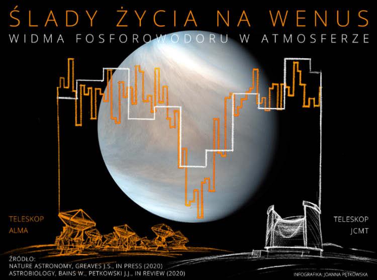 Widma fosforowodoru w atmosferze Wenus