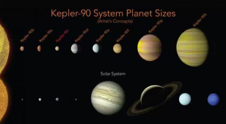 Porównanie rozmiarów planet systemu Kepler-90 i Układu Słonecznego