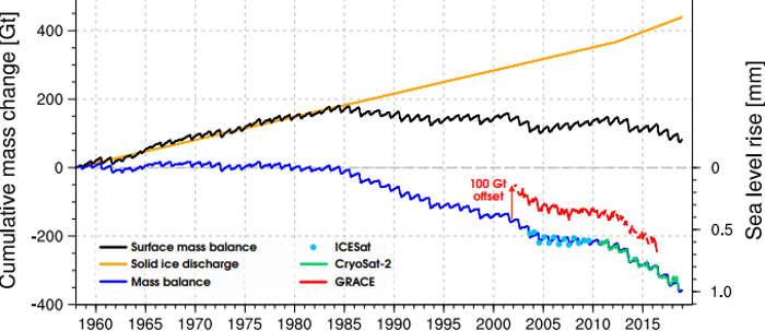 bilans mas lodowców Svalbardu