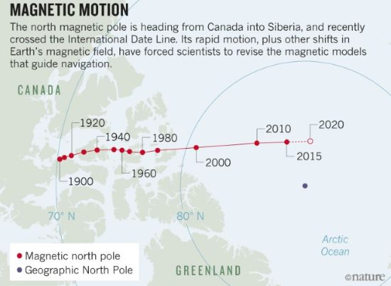 Wędrujący biegun magnetyczny