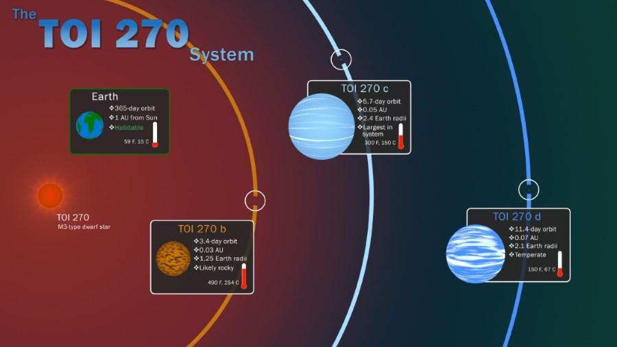 Planety układu TOI 270
