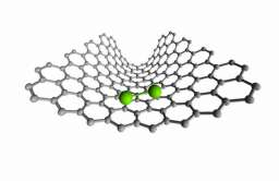 atomy łączące się w cząsteczki