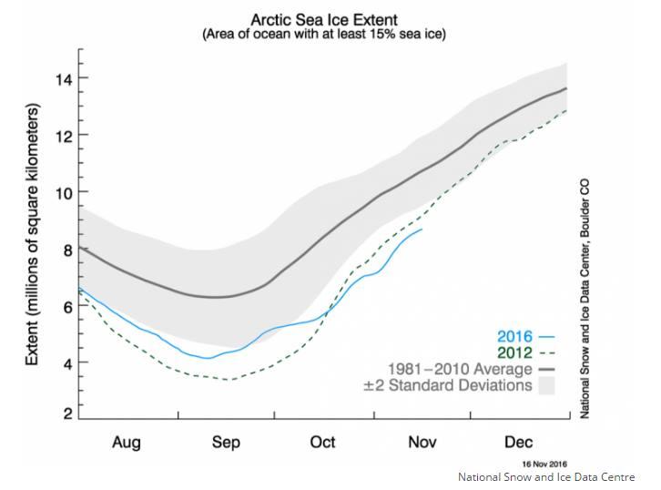 Stan lodu morskiego