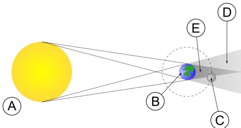Układ ciał niebieskich wczasie zaćmienia Księżyca. A– Słońce B – Ziemia C – Księżyc D – stożek półcienia E – stożek cienia całkowitego. Fot.MesserWoland/C.C.3.0/Wikimedia